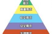 營銷管理就是「五種需求」管理