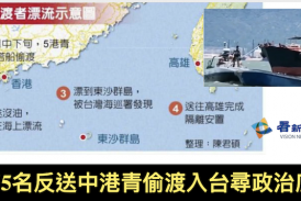 再有5名反送中港青偷渡入台尋政治庇護