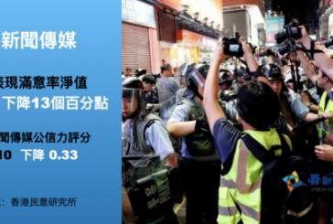 【傳媒】香港新聞自由滿意度及傳媒公信力創97後新低