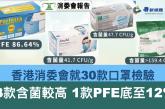 【疫情】消委會測試30款口罩 7成欠理想 3款含菌量高