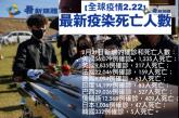 【全球疫情2.22】全球最新疫染死亡人數