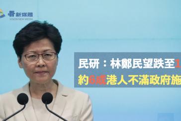 民研:林鄭民望跌至18% 約6成港人不滿政府施政
