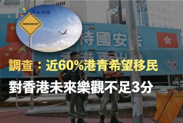調查:近60%港青希望移民 對香港未來樂觀不足3分