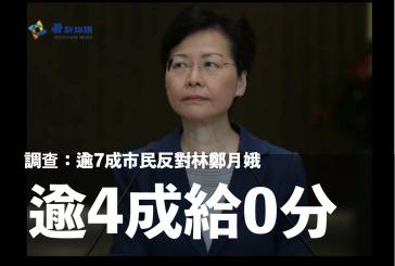 調查:逾7成市民反對林鄭月娥 逾4成給0分
