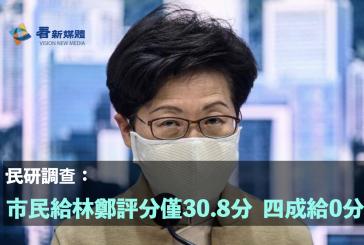 民研調查:市民給林鄭評分僅30.8分 四成給0分