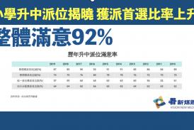 【教育】小學升中派位揭曉 獲派首選比率上升 整體滿意92%