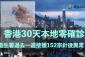 【疫情】香港30天本地零確診 衞生署過去一週接獲152宗針後異常