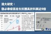 【疫情】港大研究:復必泰疫苗產生抗體高於科興近9倍