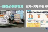 【港台疫情】新一批復必泰抵港  台一天增15例 1死亡